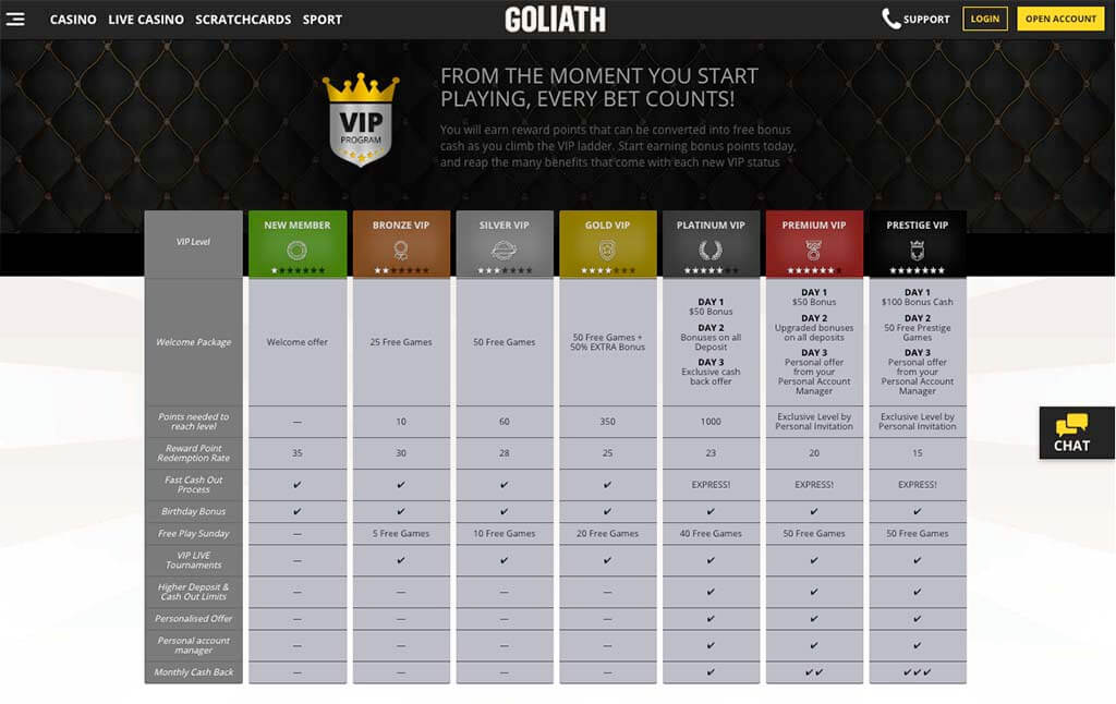 casinoveteran goliath casino bonus